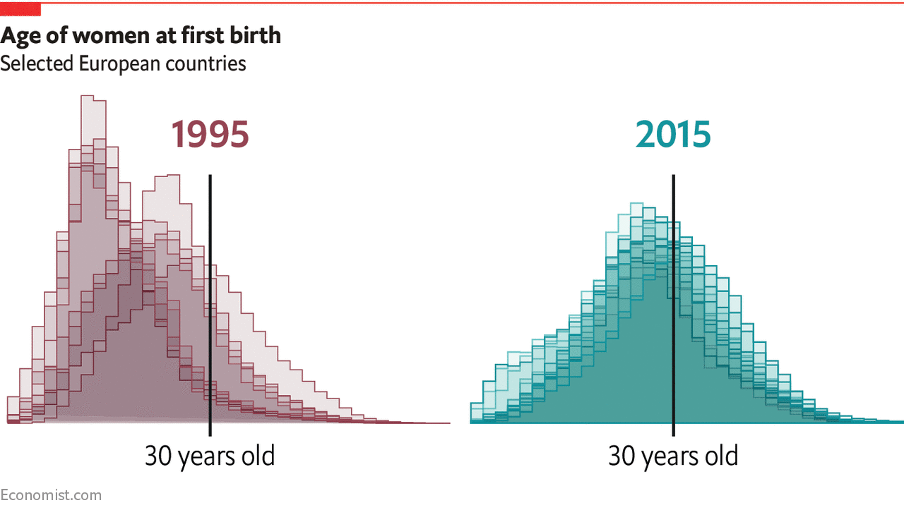 Age of women at first birth