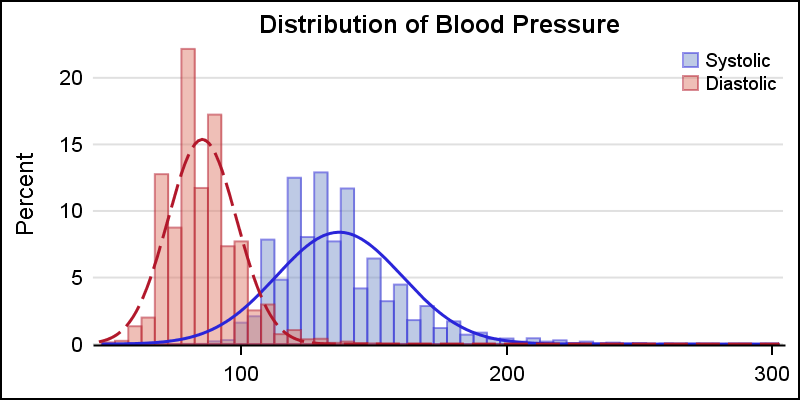 Distribution of Blood Pressure